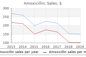 purchase amoxicillin online from canada